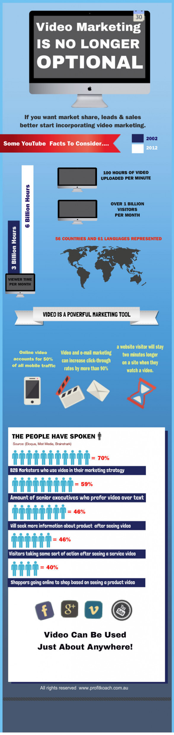Video marketing is no longer optional