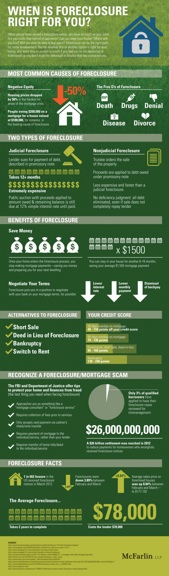 When Is Foreclosure Right For You?