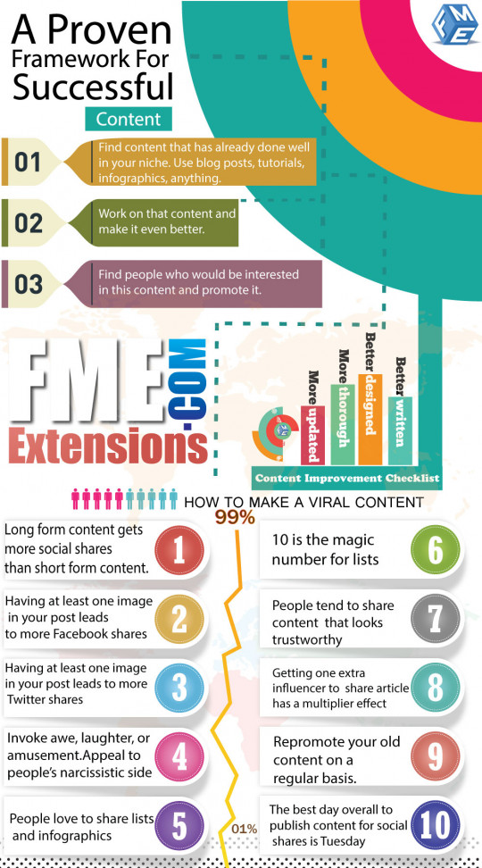 A Proven Framework For Successful Content