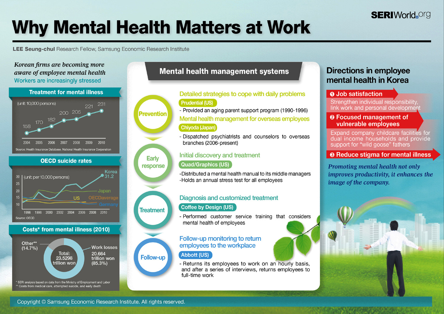 Why Mental Health Matters At Work