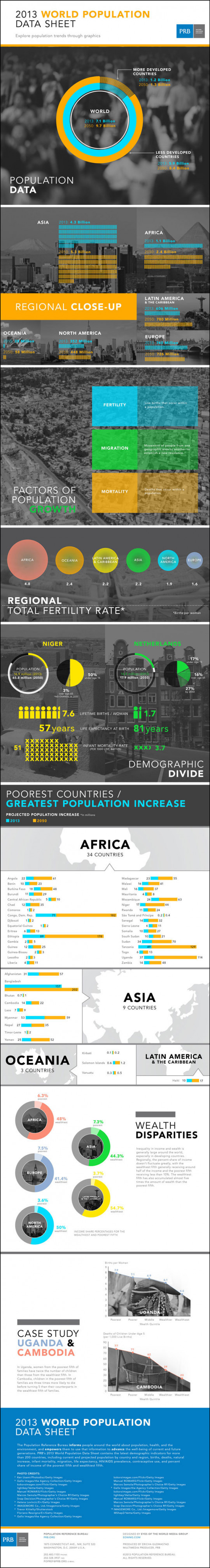 World Population Data Sheet 2013