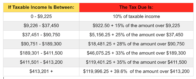 Irs Federal T Tax Rate