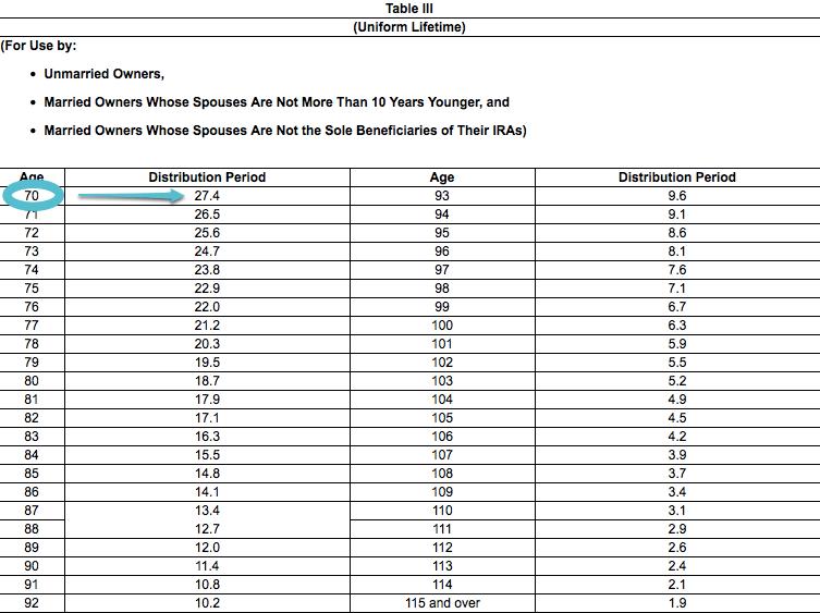 Ira Required Minimum Distribution Table