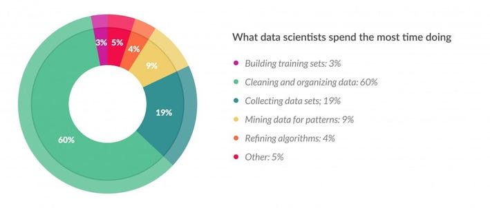 Cleaning Big Data: Most Time-Consuming, Least Enjoyable Data ...