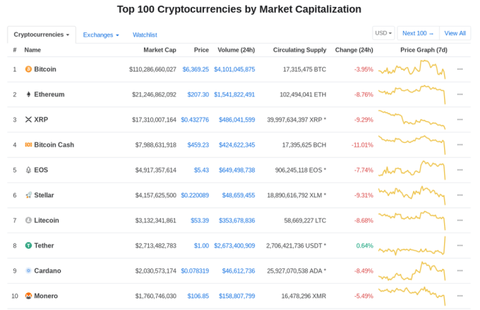 bitcoin μετρητά διακύμανση διαγράμματα τιμών