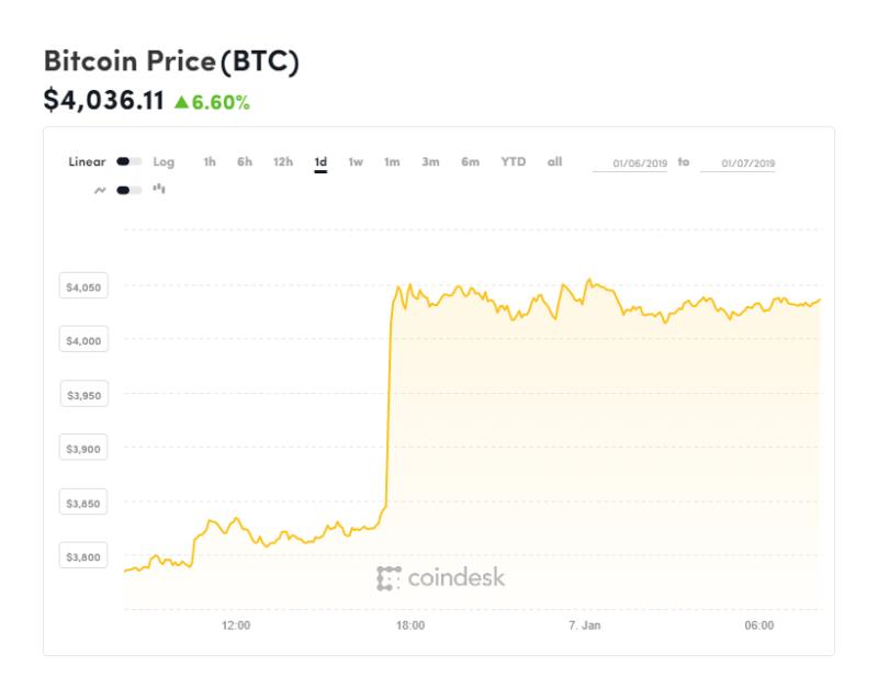 Bitcoin, bitcoin prijs, tabel