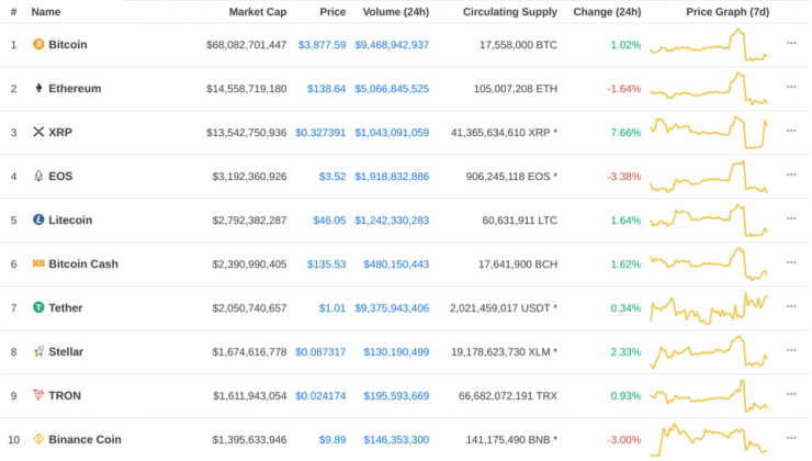 Ripple, ripple price, xrp, xrp price, bitcoin, bitcoin price, table