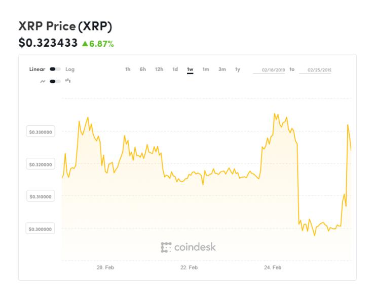 Ripple, ripple price, xrp, xrp price, bitcoin, bitcoin price, chart