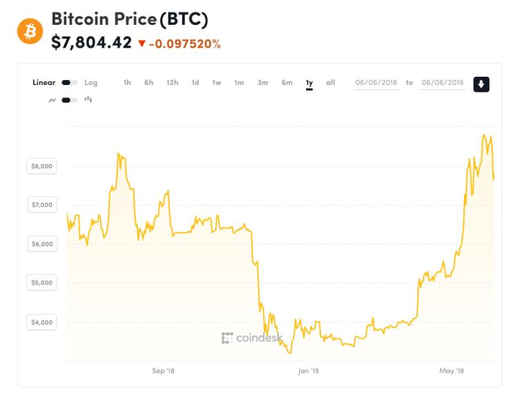 bitcoin, Facebook