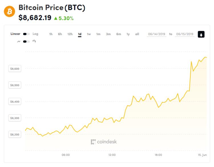 invest in bitcoin ira