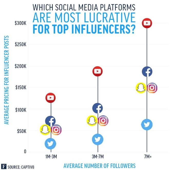 Top influencers can command $300,000 per YouTube video.