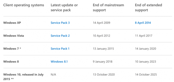 Microsoft's lifecycle support page still clearly shows 'Windows 8' is supported - which it isn't. Image credit: Microsoft