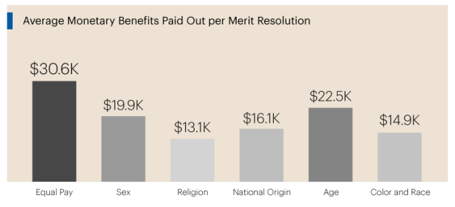 Average payouts over time.