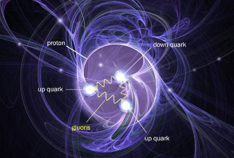 Image result for If we cannot see electrons and protons -- or smaller particles such as quarks -- how can we be sure they exist?