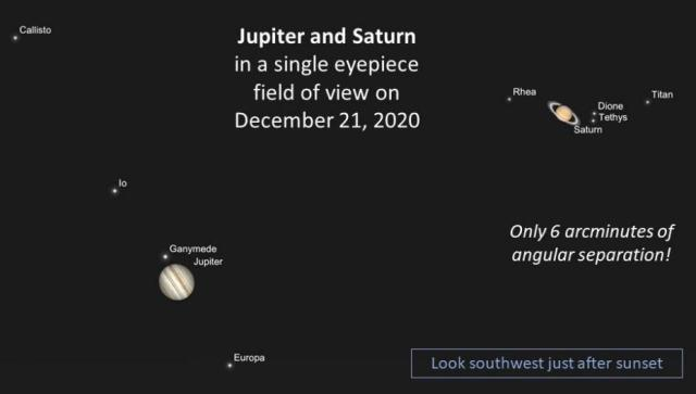 On the night of December 21, 2020, Jupiter and Saturn will appear so close to one another, just 0.1... [+] degrees apart, that these two worlds and many of their moons will be visible in the same field-of-view of a relatively high magnification telescope. This will be one of the most spectacular astronomical events of the decade.