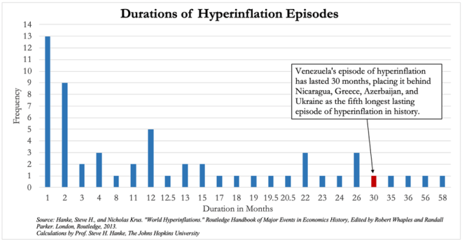 Durations of Hyperinflation Episodes