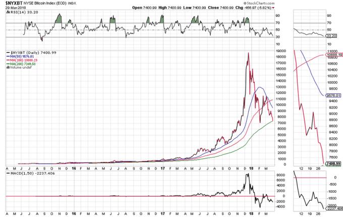 Bitcoin 3年間の価格表
