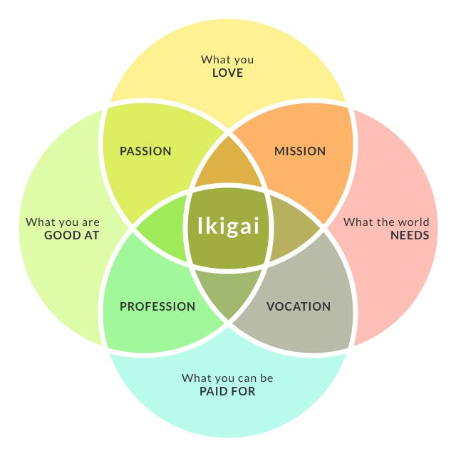 How To Find Your Ikigai And Transform Your Outlook On Life And Business