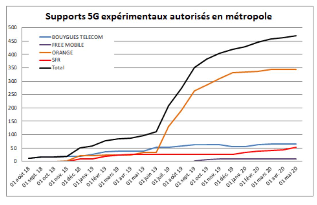 Graphique présentant l'évolution des supports 5G expérimentaux autorisés en métropole, par opérateur