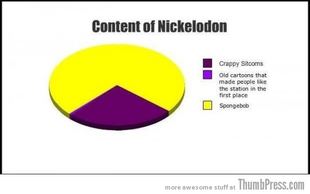 013 630x395 23 Hilarious Graphs That You Can Relate To