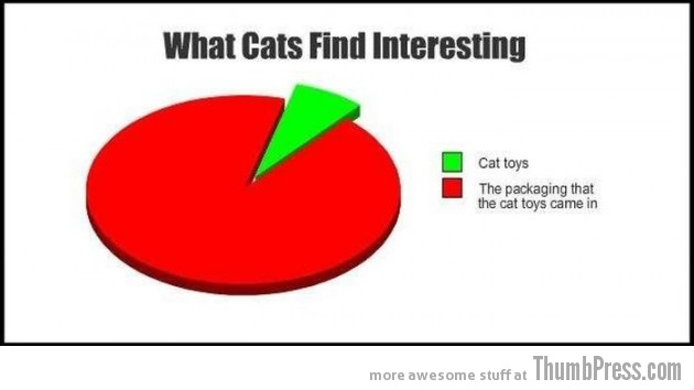 016 630x354 23 Hilarious Graphs That You Can Relate To