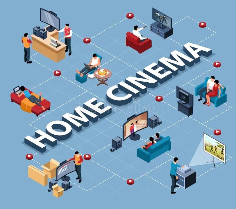 home cinema isometric infographics stock vector illustration of data home 187609366