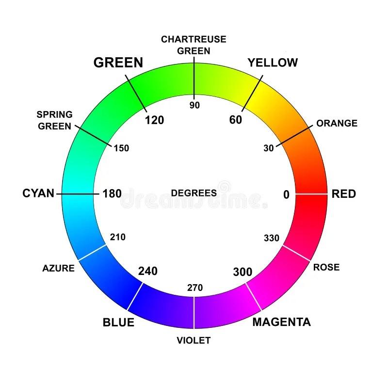 La Roue De Couleurs De Couleur Appelle Les Degres Rvb Illustration Stock Illustration Du Cercle Palette 78027630
