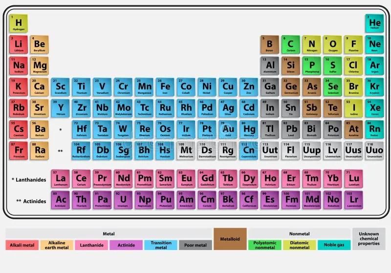 Periodic Table Symbol P