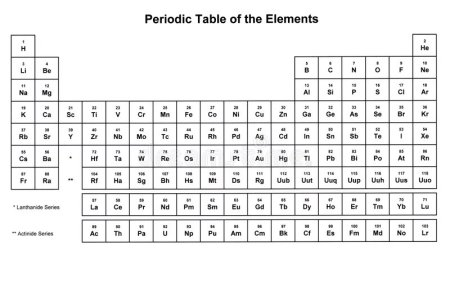 Periodic table of elements 4k pictures 4k pictures full hq at allposters com periodic table of elements space theme by color me happy first elements in the periodic table trivia quiz proprofs quiz first elements urtaz Gallery