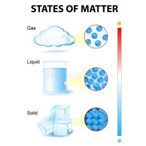 States of mater stock vector Illustration of molecule  75648482