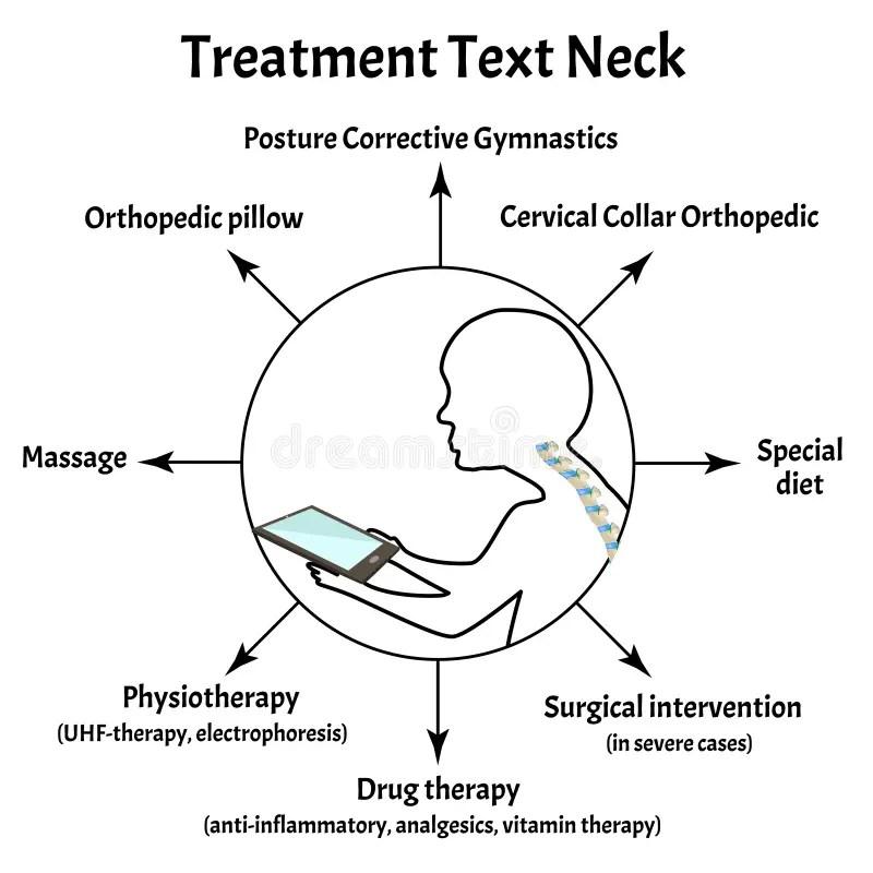 neck scoliosis arthrosis improper