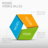 Mission, Vision And Values Diagram Stock Vector