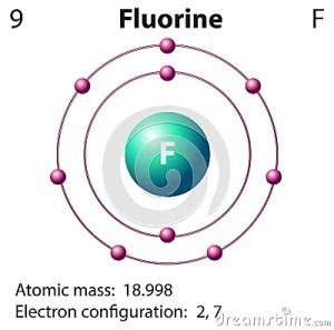 Diagram Representation Of The Element Fluorine Stock Vector  Image: 59012806