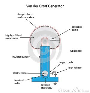 Fully Labeled Diagram For A Van Der Graaf Electrostatic