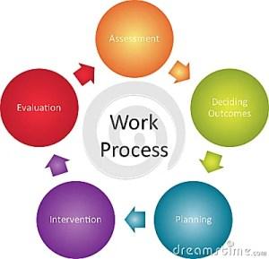 Work Process Business Diagram Royalty Free Stock Photos  Image: 13428428