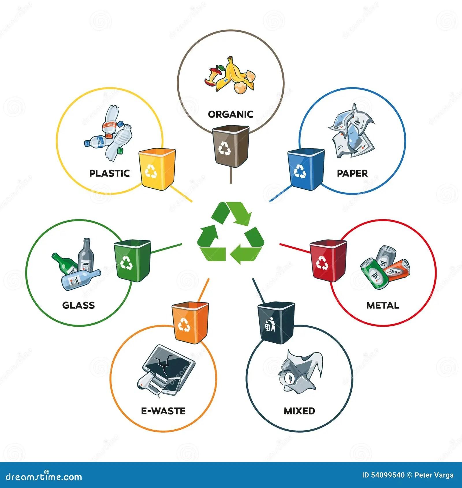 Avfallkategorier Med Tervinningfack Vektor Illustrationer