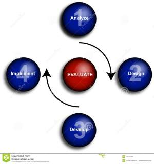 Business Evaluation Diagram Royalty Free Stock Images