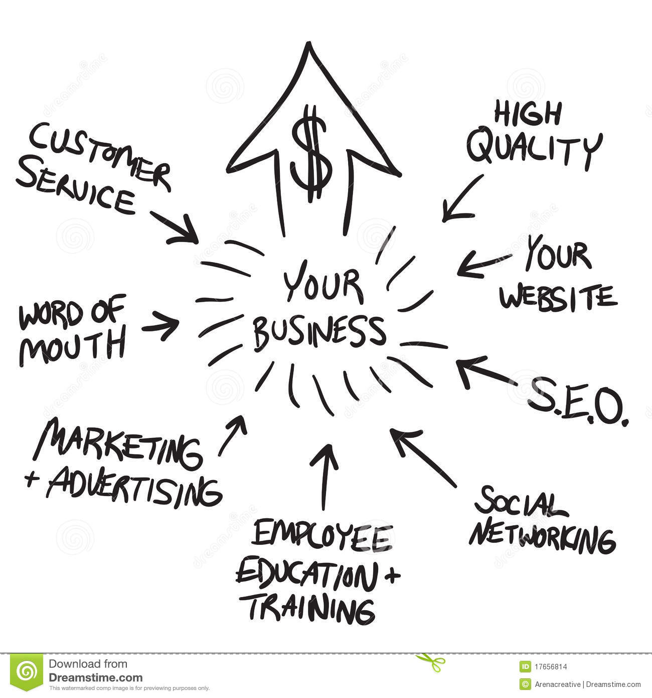 Business Marketing Flow Chart Stock Images