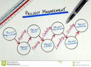 Business Project Management Diagram Stock Image  Image of