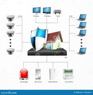CCTV Installation Diagram  IP Surveillance Camera Stock