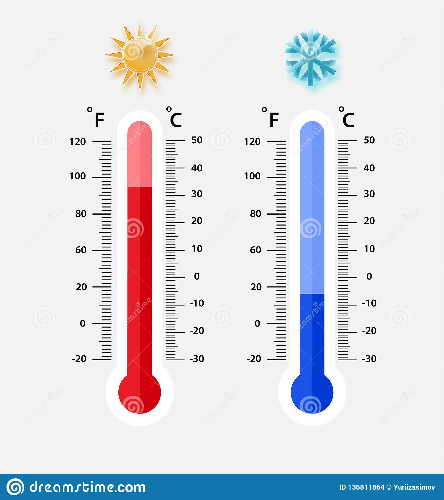 Thermometer Celsius Fahrenheit Royalty Free Stock Image