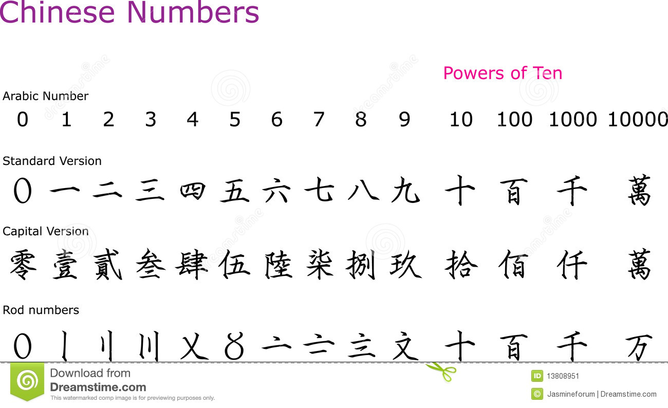 Chinese Numbers Stock Vector Illustration Of Numbers