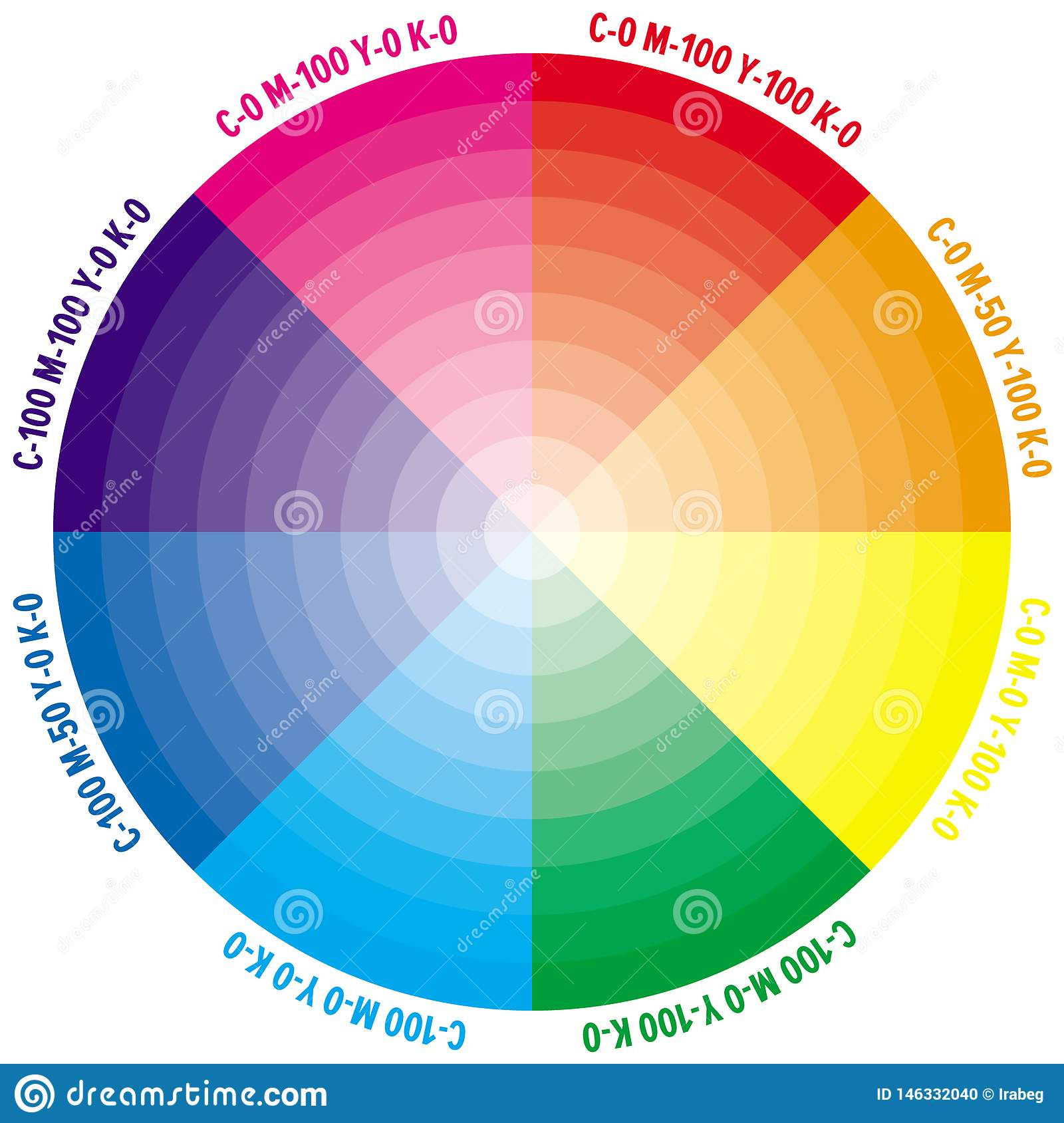 Color Wheel With Numbers Of Cmyk Amount Stock Vector