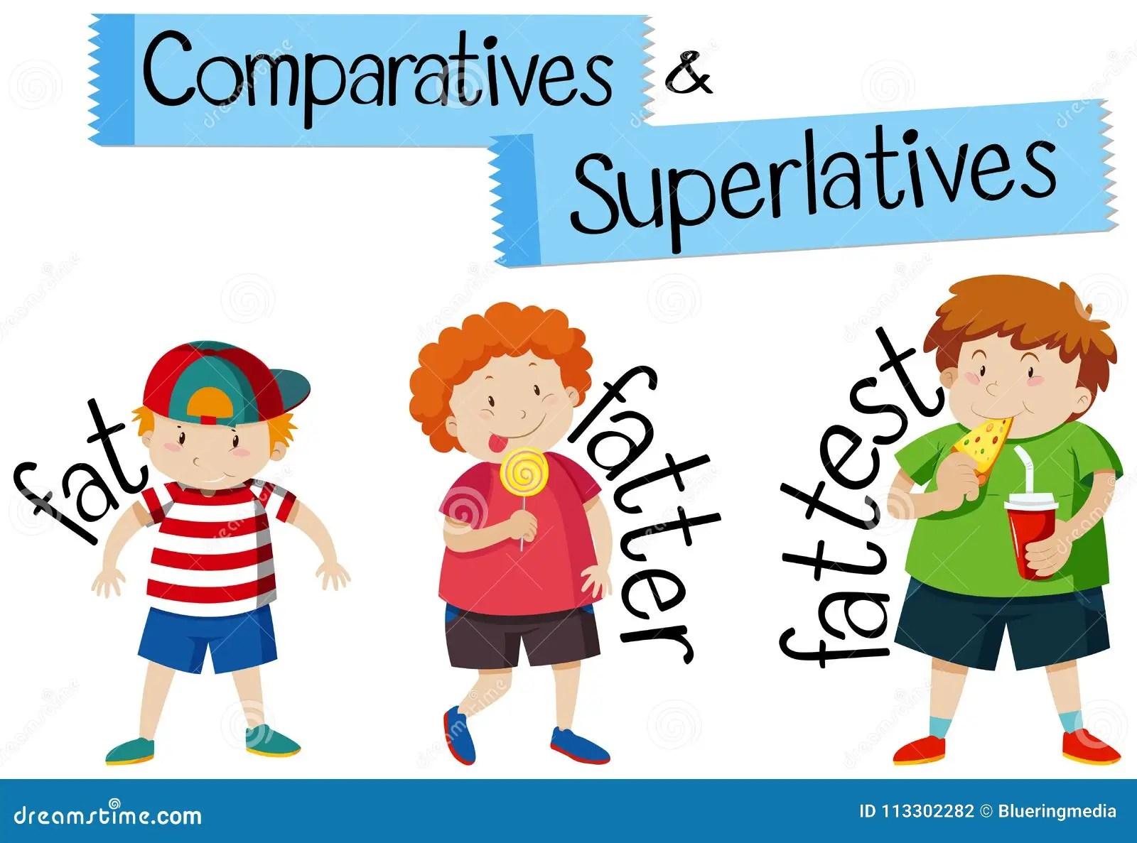 Comparativos E Superlativos Para A Gordura Da Palavra