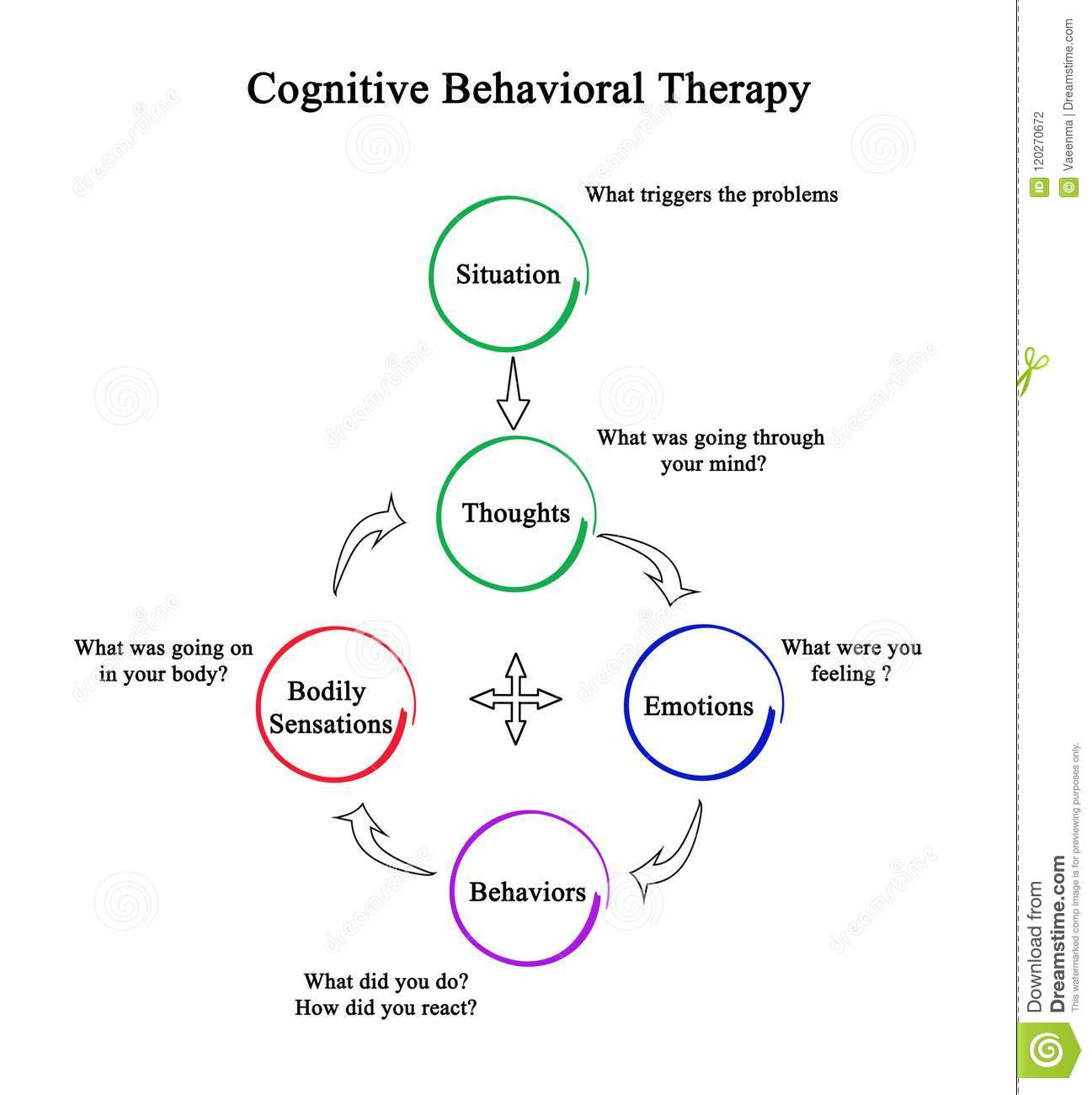 Cognitive Behavioral Therapy Cbt Stock Illustration