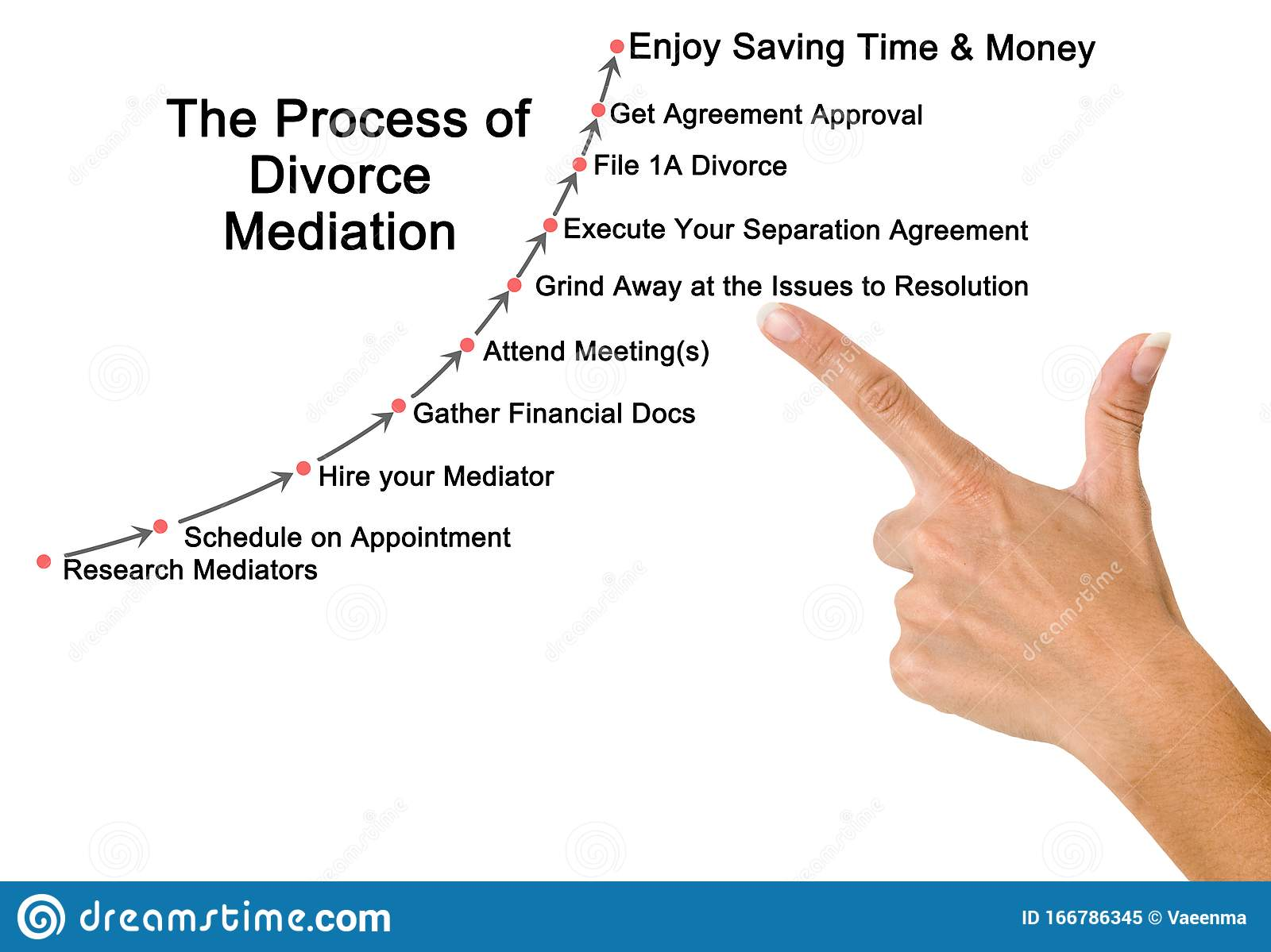 Process Of Divorce Mediation Stock Image