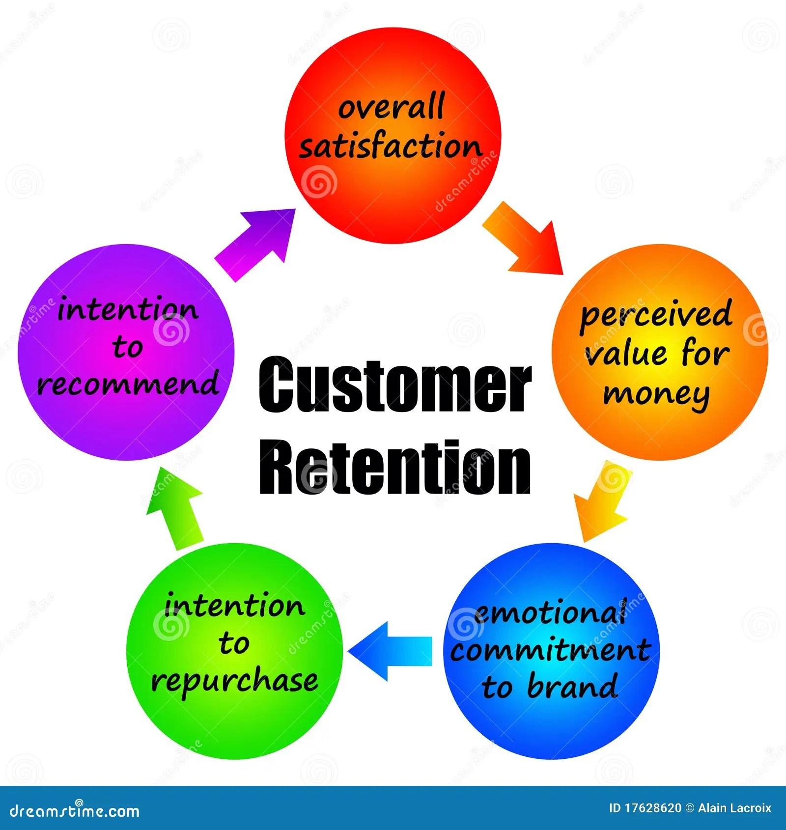 Customer Retention Stock Photo
