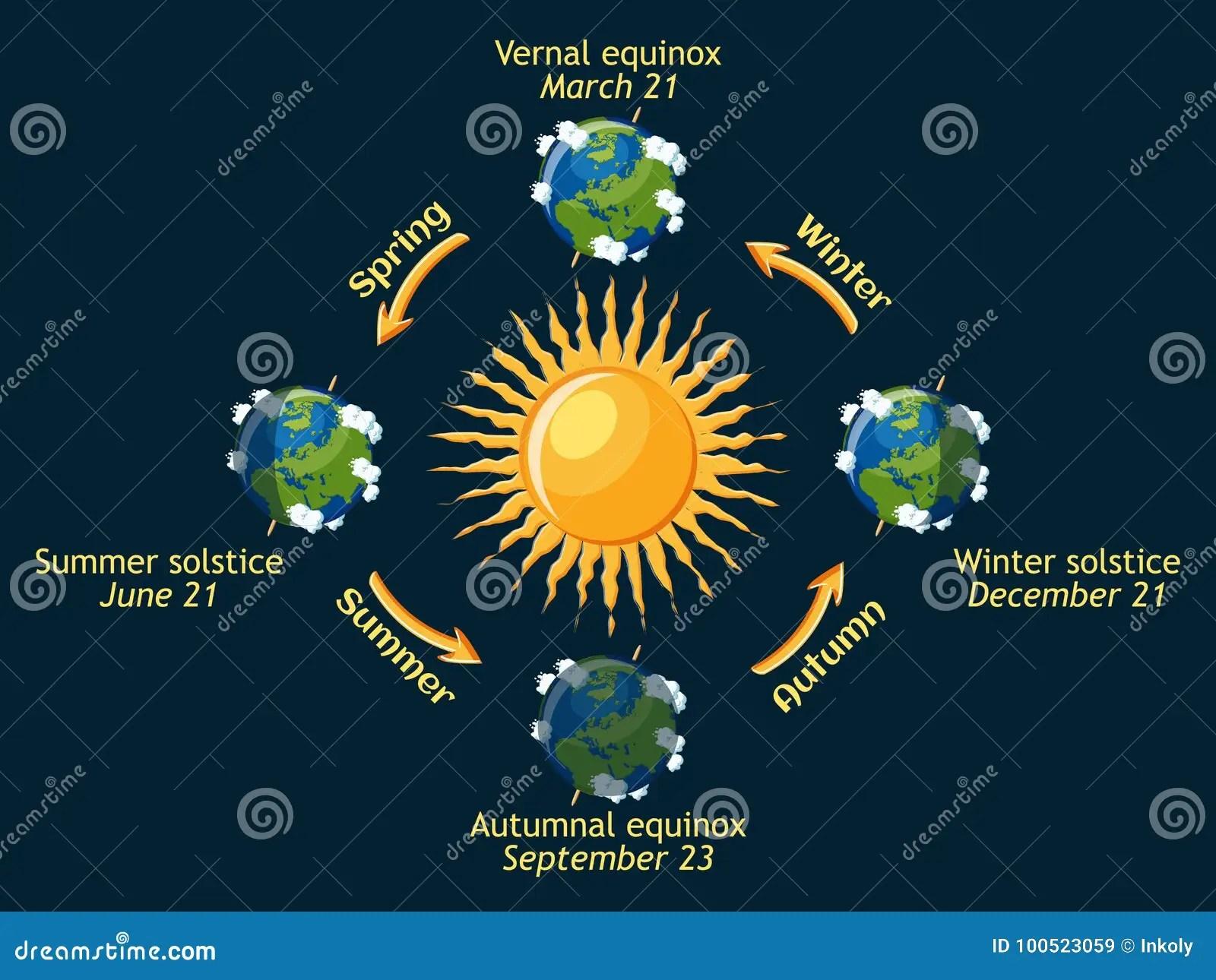Cycle Des Saisons De La Terre De L Annee Solstice D Equinoxe Automnal Et Vernal D Ete Et D