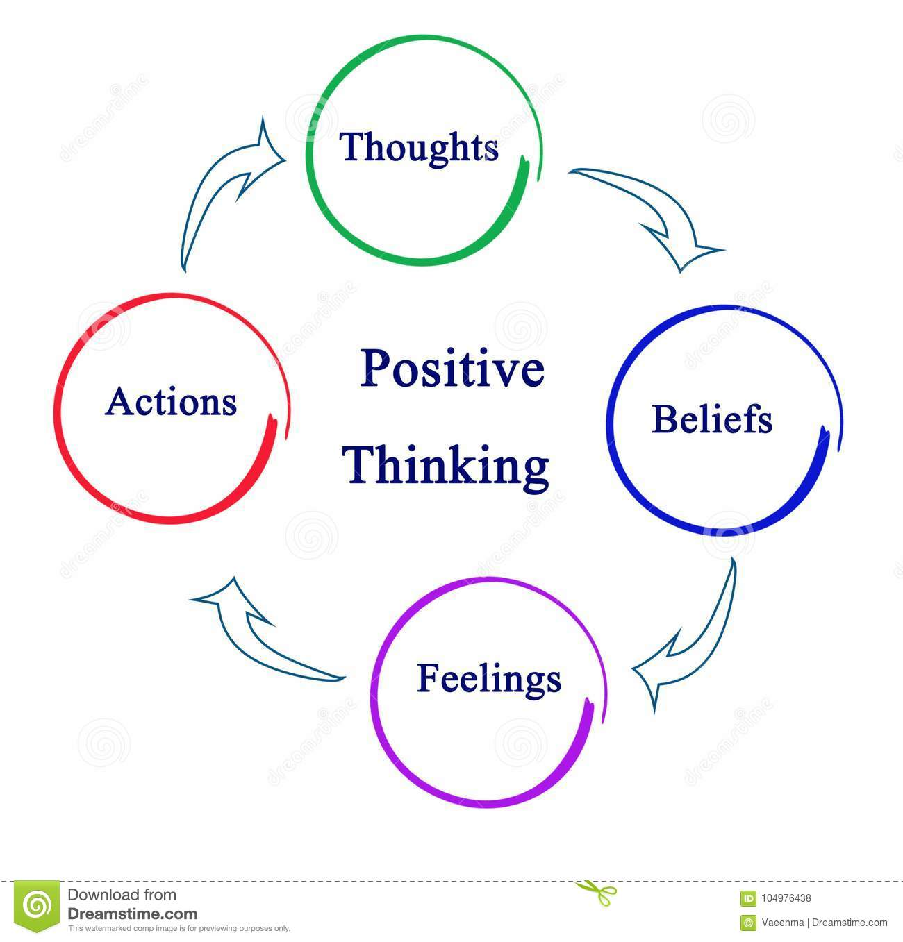 Cycle Of Positive Thinking Stock Illustration