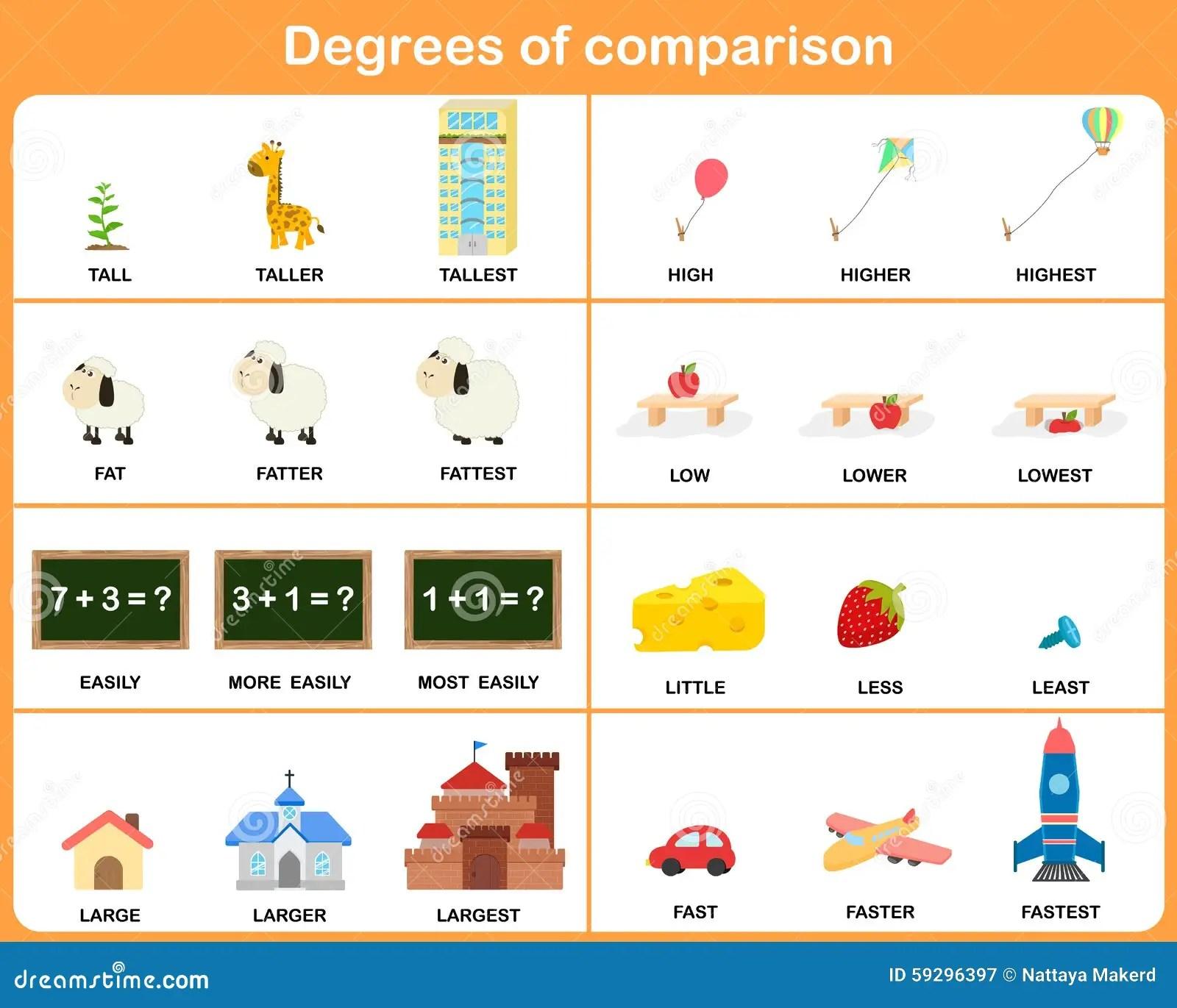 Degres De L Adjectif De Comparaison